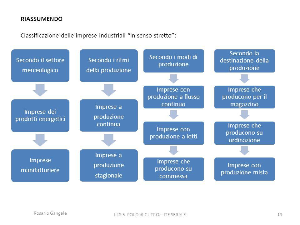 Classificazione delle imprese industriali in senso stretto :