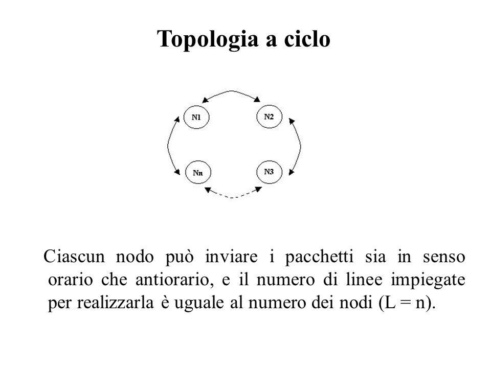 Topologia a ciclo