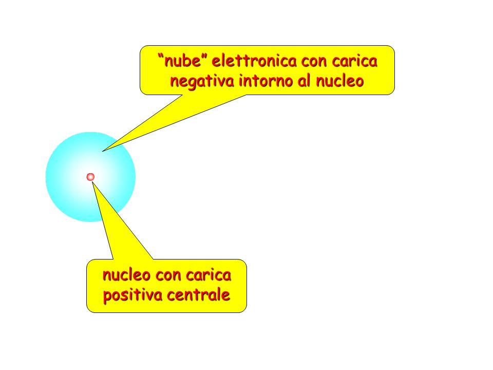 nube elettronica con carica negativa intorno al nucleo