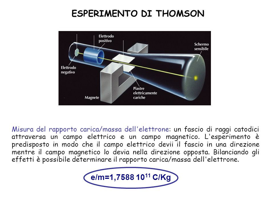 ESPERIMENTO DI THOMSON
