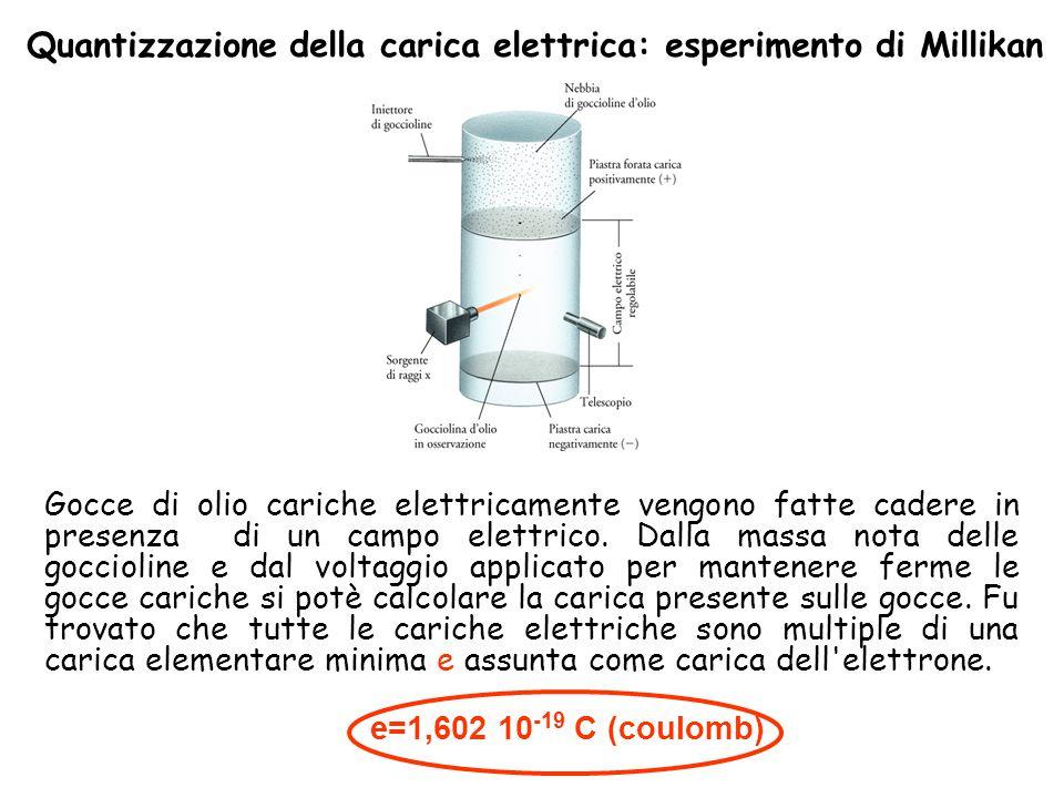 Quantizzazione della carica elettrica: esperimento di Millikan