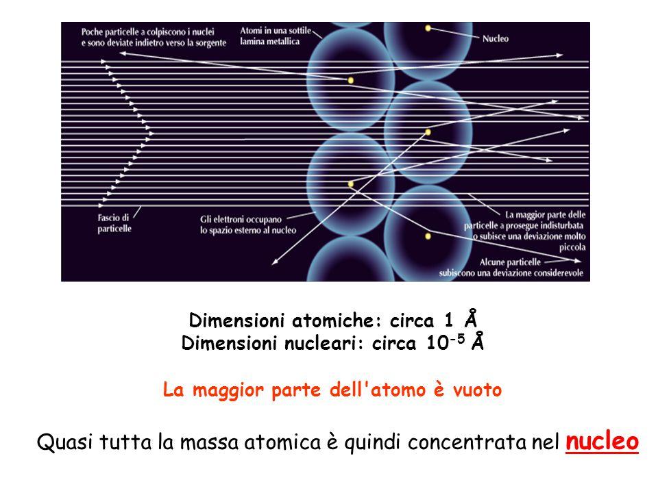 Quasi tutta la massa atomica è quindi concentrata nel nucleo