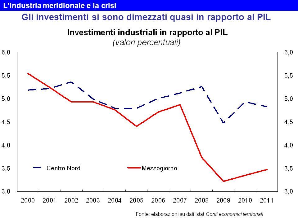 Gli investimenti si sono dimezzati quasi in rapporto al PIL