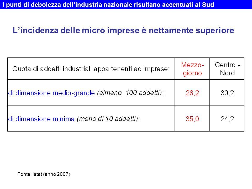 L'incidenza delle micro imprese è nettamente superiore