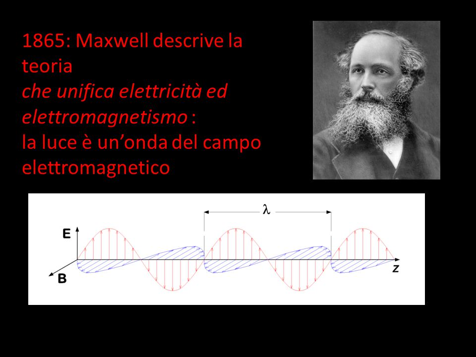 1865: Maxwell descrive la teoria