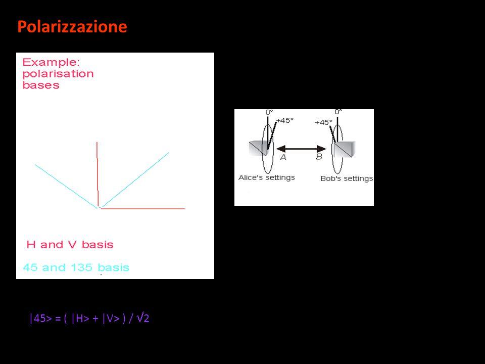 Polarizzazione |45> = ( |H> + |V> ) / 2