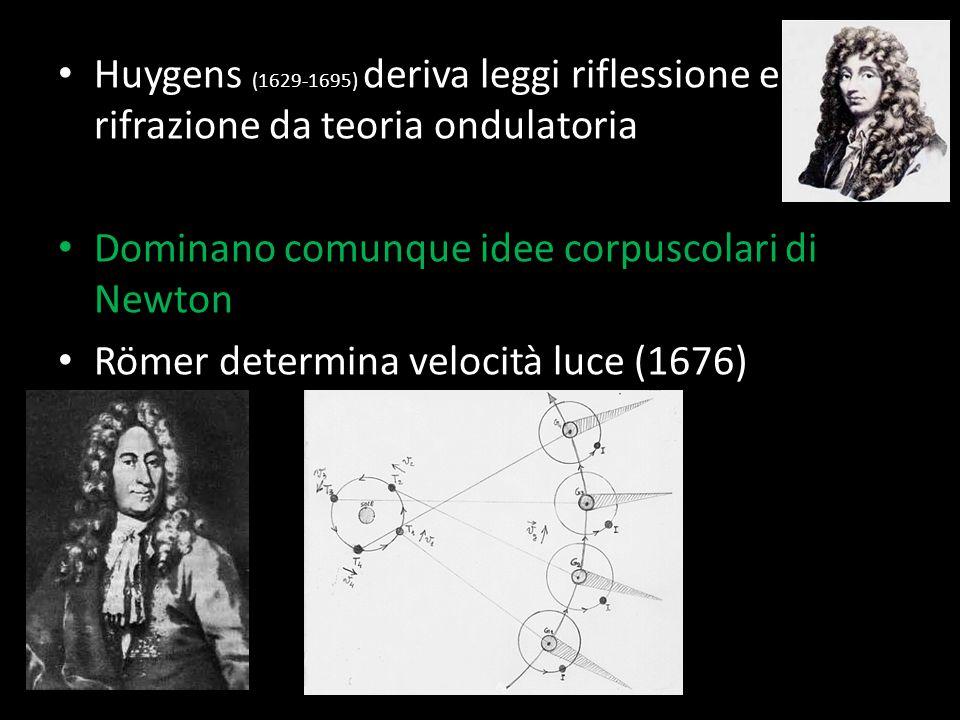 Huygens (1629-1695) deriva leggi riflessione e rifrazione da teoria ondulatoria