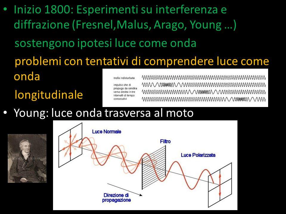 Inizio 1800: Esperimenti su interferenza e diffrazione (Fresnel,Malus, Arago, Young …)