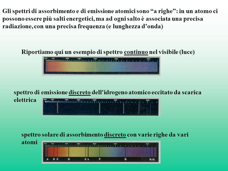 Gli spettri di assorbimento e di emissione atomici sono a righe : in un atomo ci possono essere più salti energetici, ma ad ogni salto è associata una precisa radiazione, con una precisa frequenza (e lunghezza d'onda)