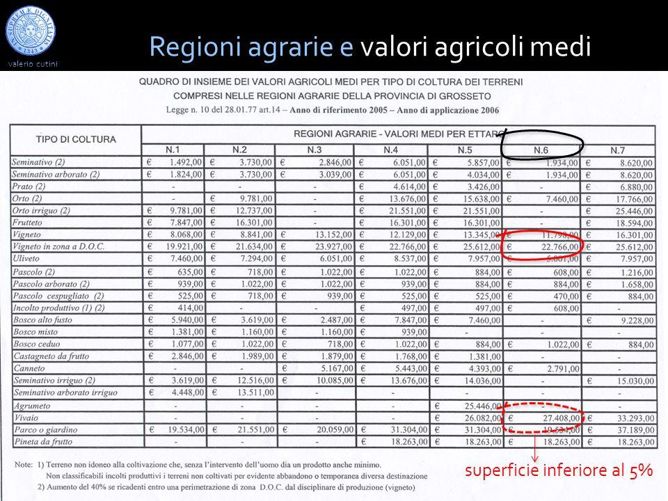 Regioni agrarie e valori agricoli medi