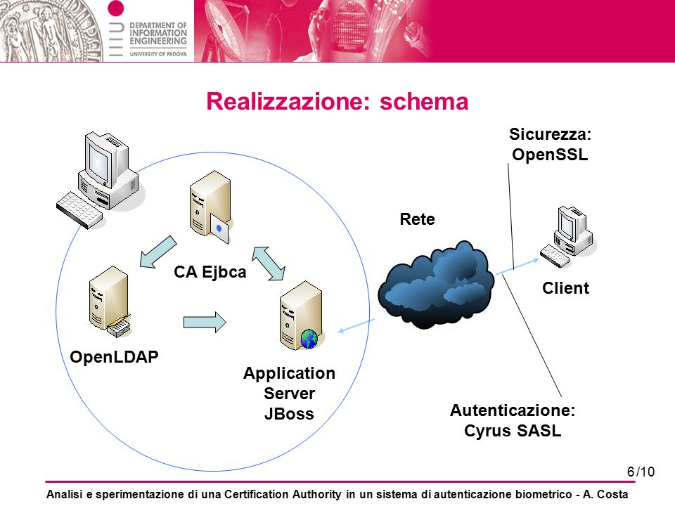 Realizzazione: schema