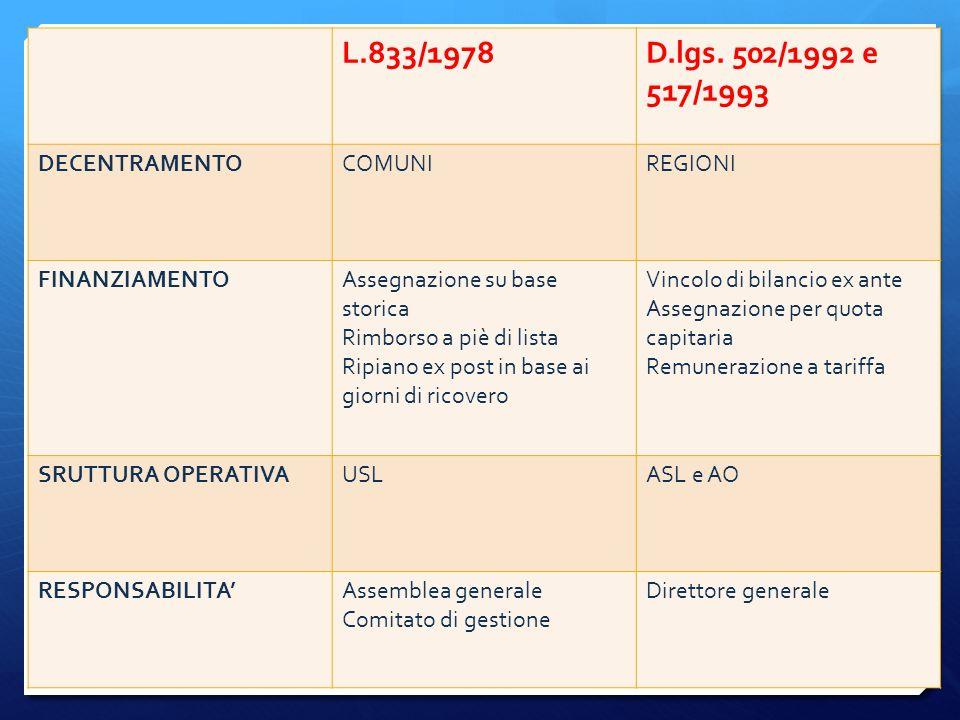L.833/1978 D.lgs. 502/1992 e 517/1993 DECENTRAMENTO COMUNI REGIONI