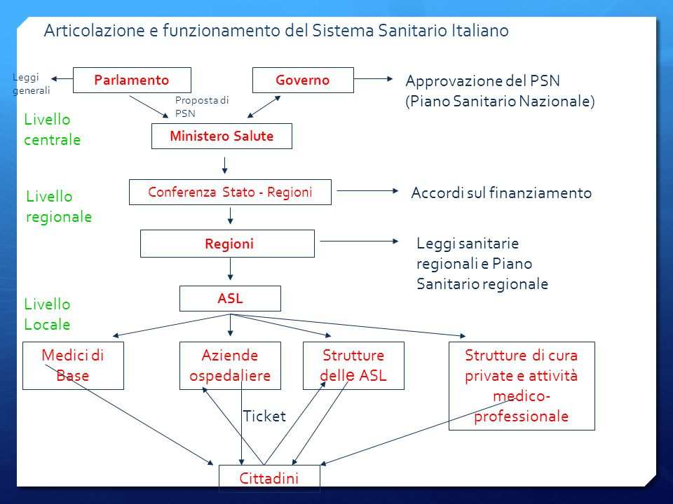 Articolazione e funzionamento del Sistema Sanitario Italiano