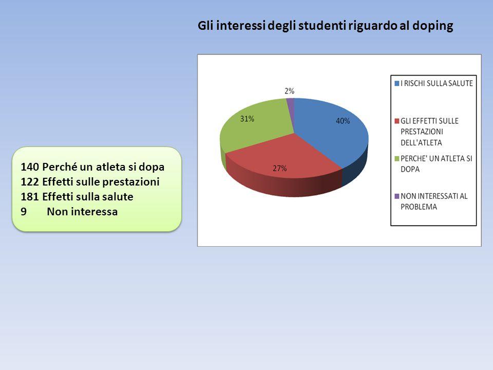 Gli interessi degli studenti riguardo al doping