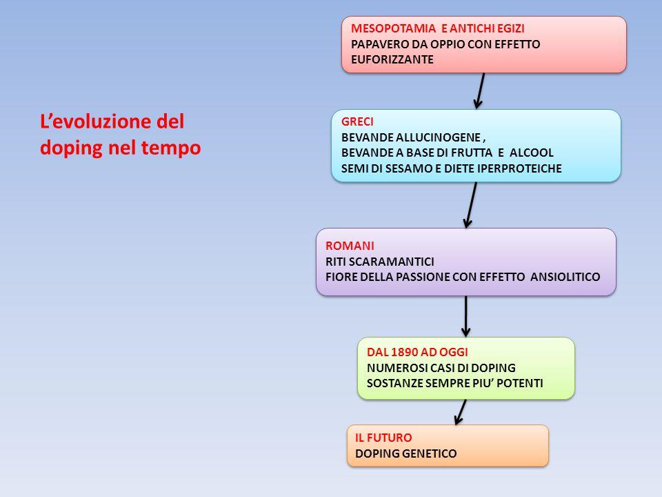 L'evoluzione del doping nel tempo