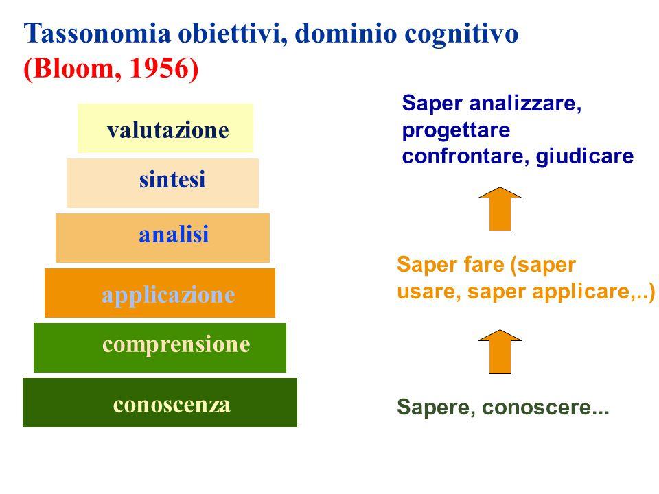 Tassonomia obiettivi, dominio cognitivo (Bloom, 1956)