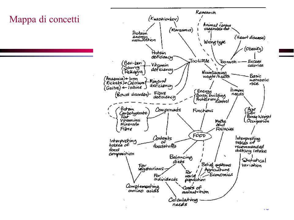 Mappa di concetti