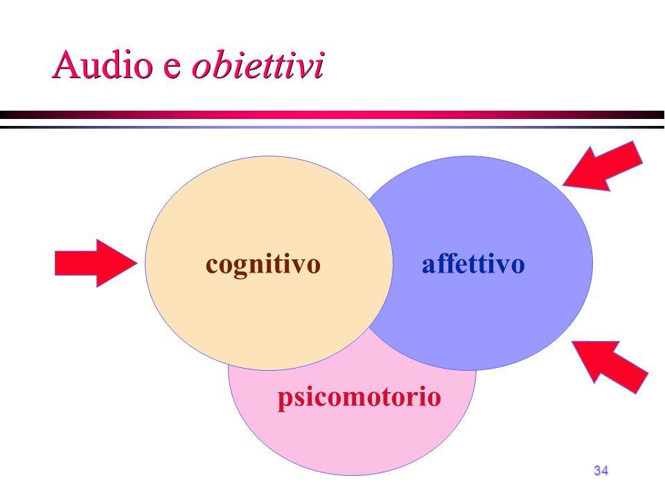 Audio e obiettivi cognitivo affettivo psicomotorio