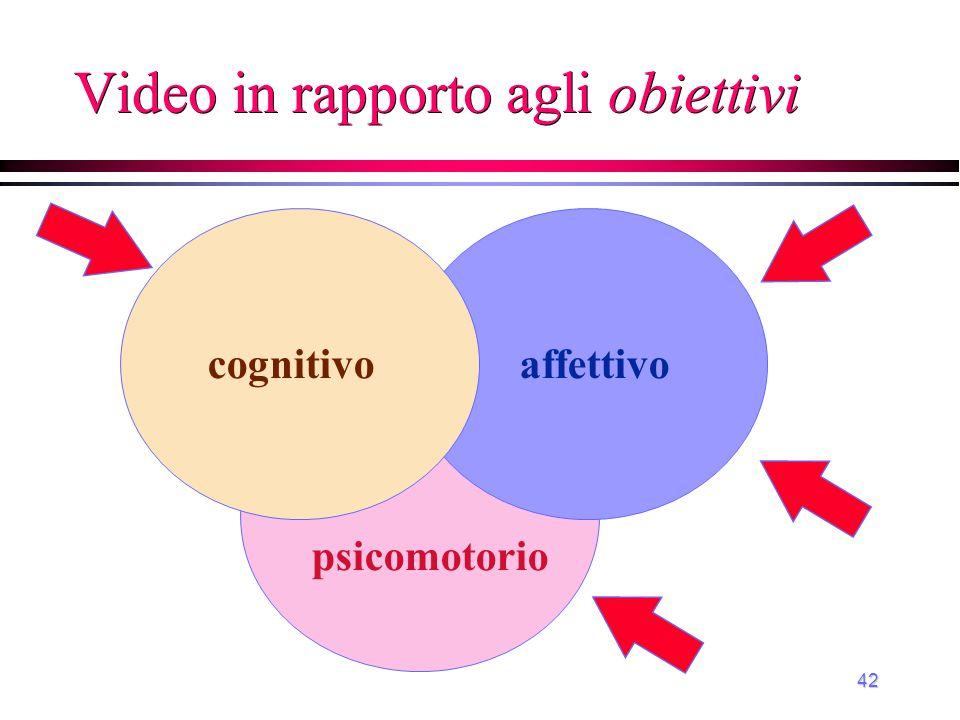 Video in rapporto agli obiettivi