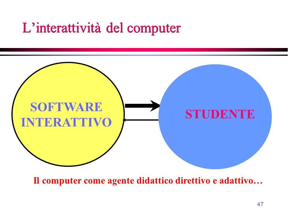 L'interattività del computer