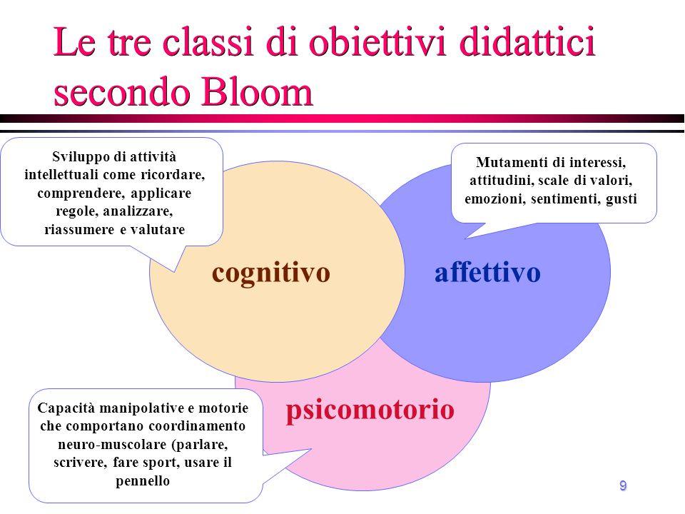 Le tre classi di obiettivi didattici secondo Bloom