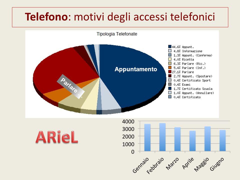 Telefono: motivi degli accessi telefonici
