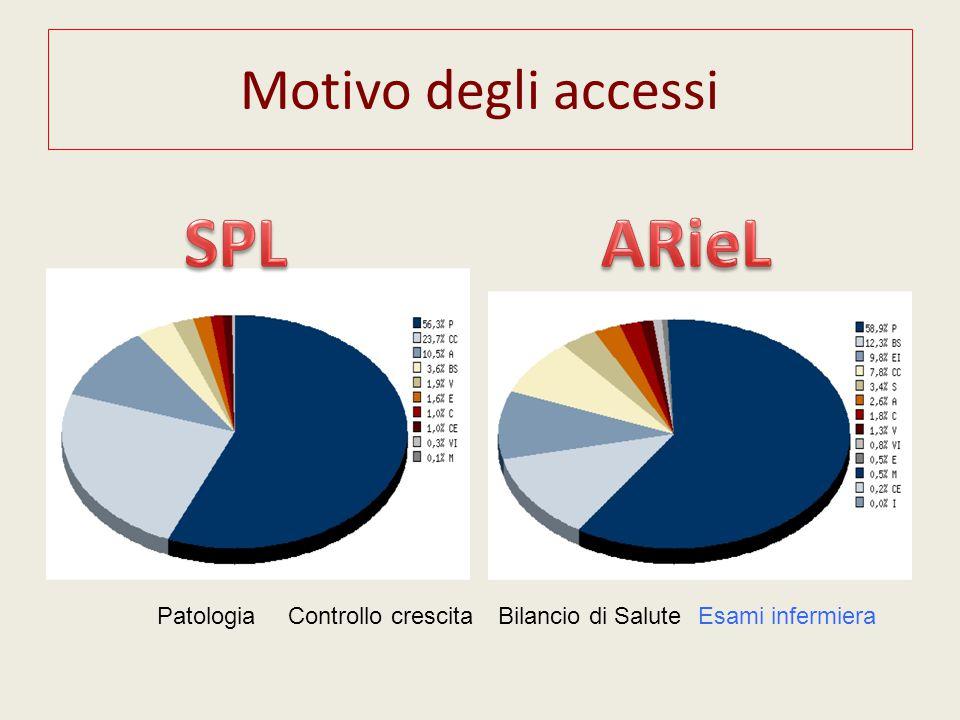 SPL ARieL Motivo degli accessi Patologia Controllo crescita