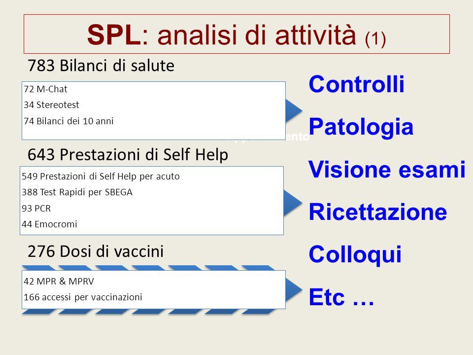 SPL: analisi di attività (1)