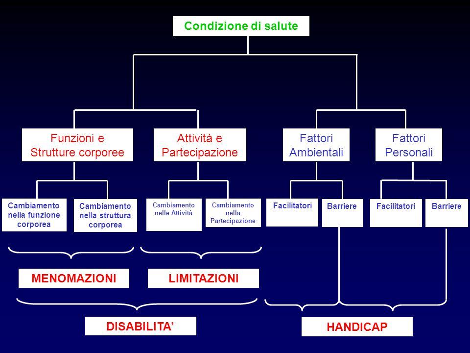 Condizione di salute MENOMAZIONI LIMITAZIONI DISABILITA' HANDICAP