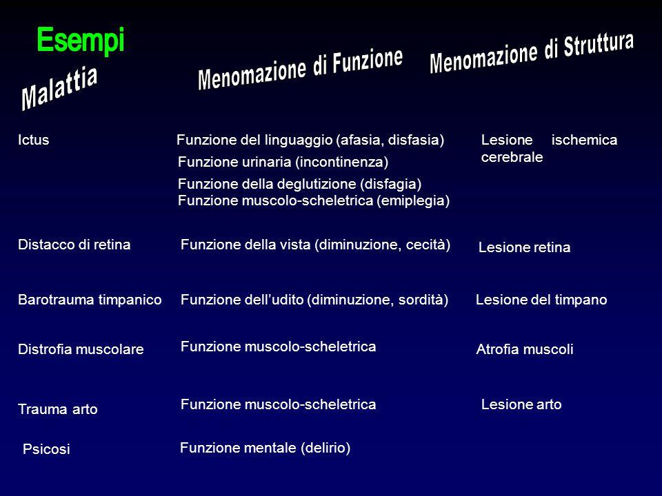 Esempi Malattia Menomazione di Struttura Menomazione di Funzione Ictus