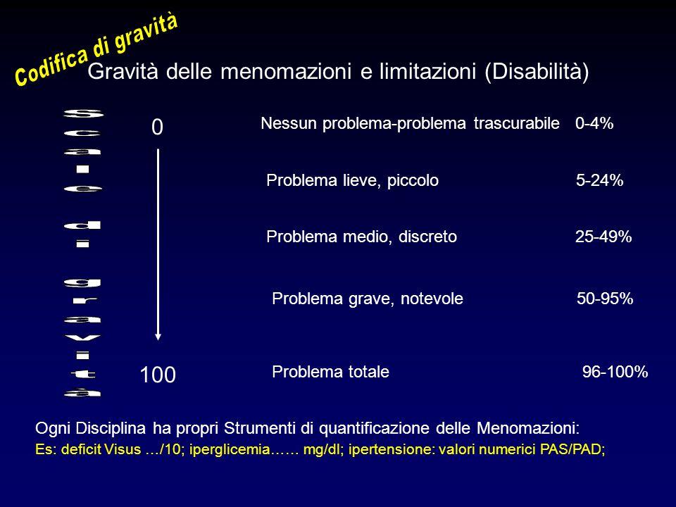 Gravità delle menomazioni e limitazioni (Disabilità)