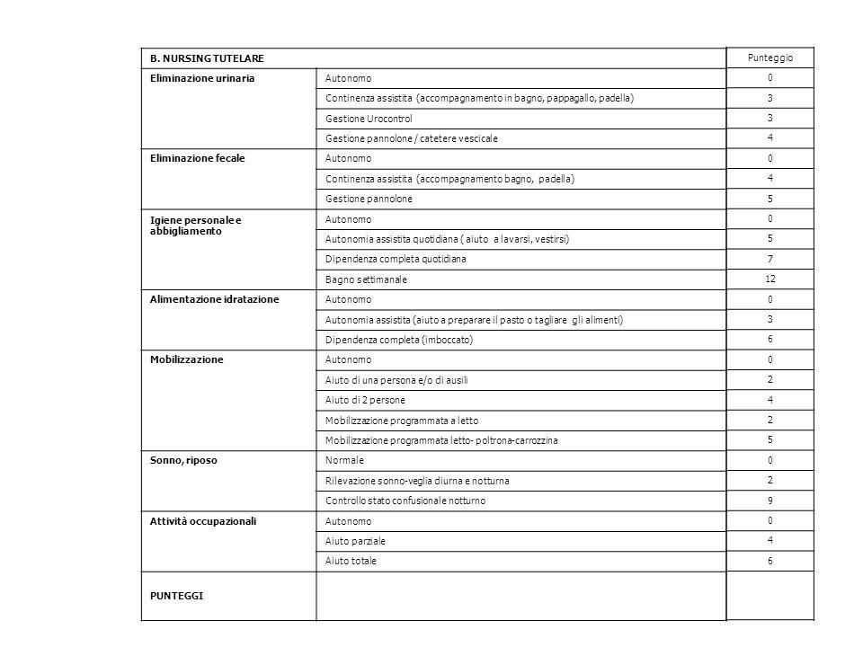 B. NURSING TUTELARE Eliminazione urinaria. Autonomo. Continenza assistita (accompagnamento in bagno, pappagallo, padella)