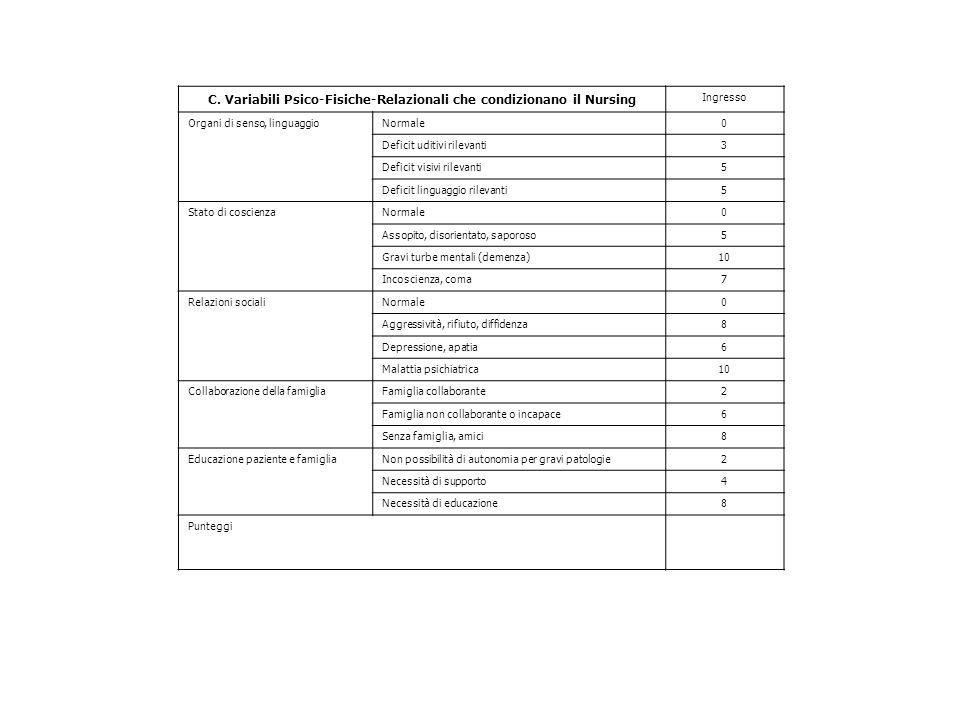 C. Variabili Psico-Fisiche-Relazionali che condizionano il Nursing