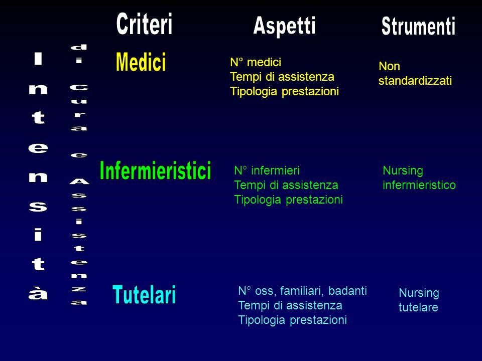 di Cura e Assistenza Intensità Criteri Aspetti Strumenti Medici