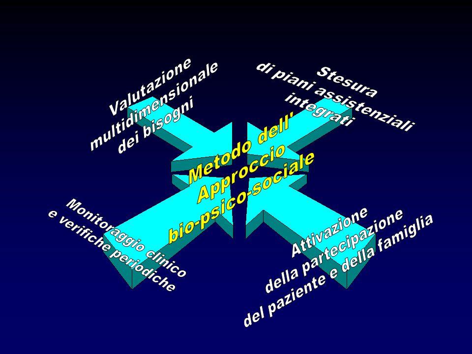 Metodo dell Approccio bio-psico-sociale di piani assistenziali