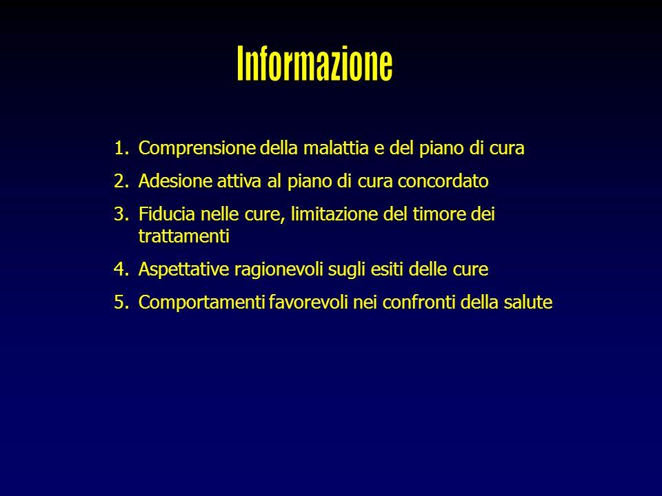 Informazione Comprensione della malattia e del piano di cura