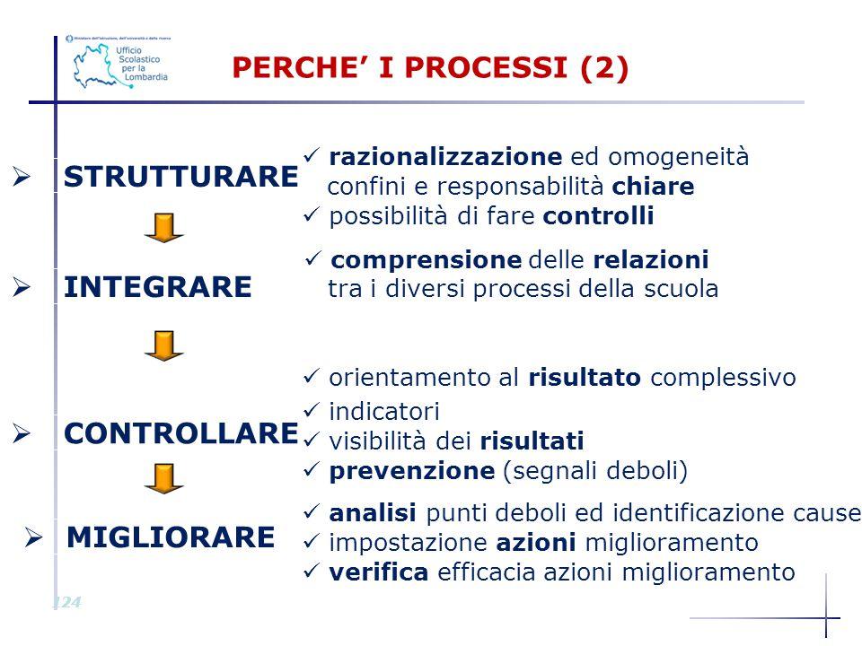 PERCHE' I PROCESSI (2) STRUTTURARE INTEGRARE CONTROLLARE MIGLIORARE