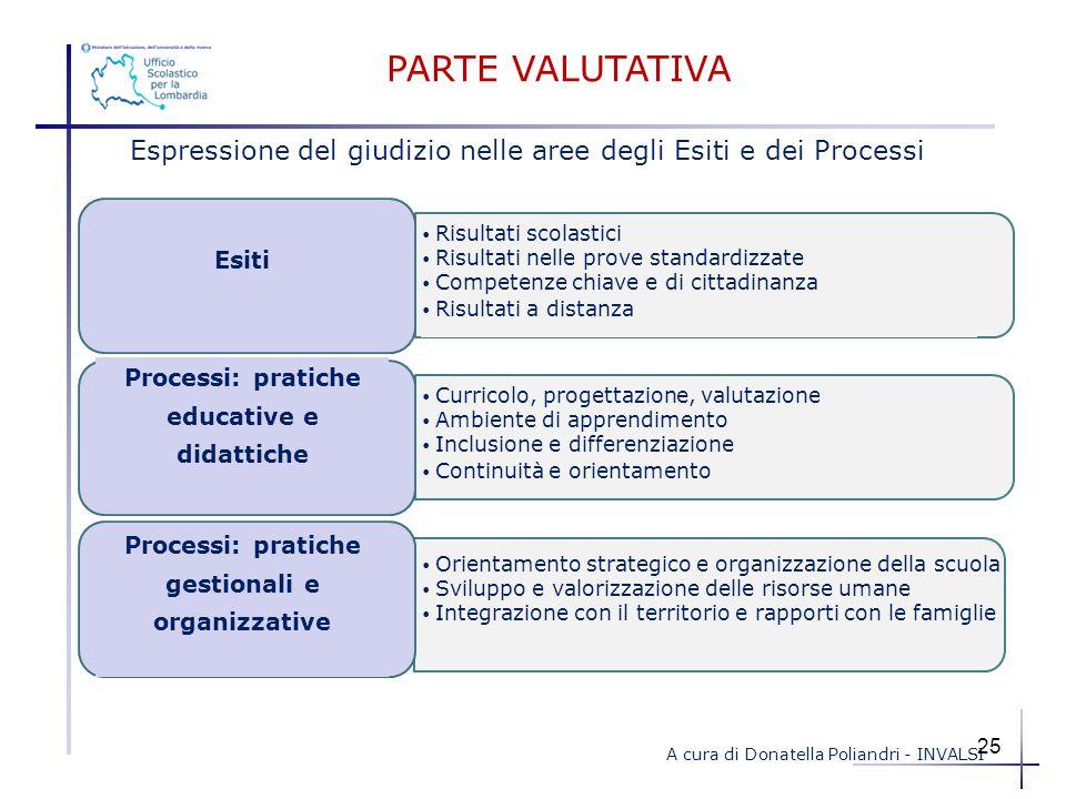 PARTE VALUTATIVA Espressione del giudizio nelle aree degli Esiti e dei Processi. Risultati scolastici.