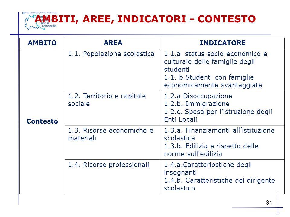 AMBITI, AREE, INDICATORI - CONTESTO