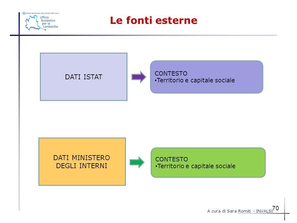 Le fonti esterne DATI ISTAT DATI MINISTERO DEGLI INTERNI CONTESTO