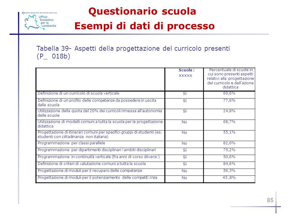 Questionario scuola Esempi di dati di processo