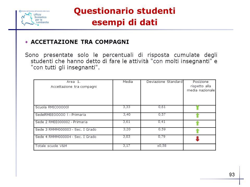 Questionario studenti