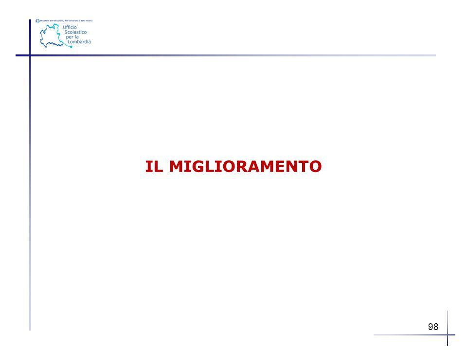 IL MIGLIORAMENTO 98