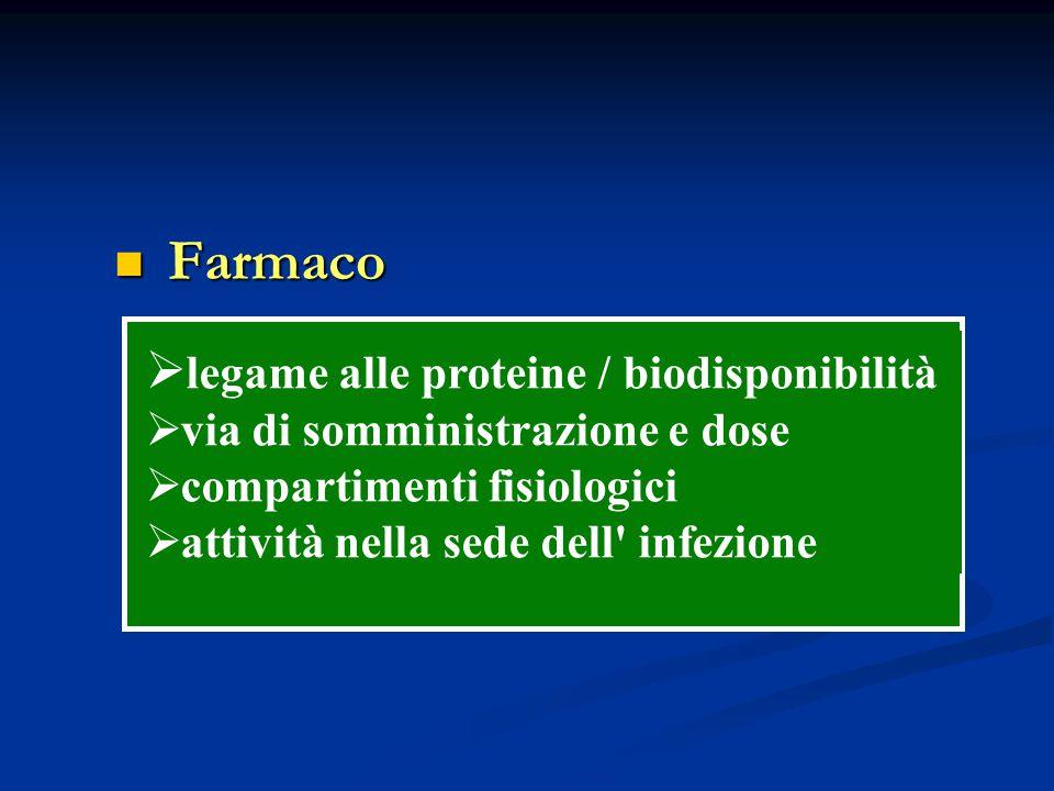 Farmaco legame alle proteine / biodisponibilità