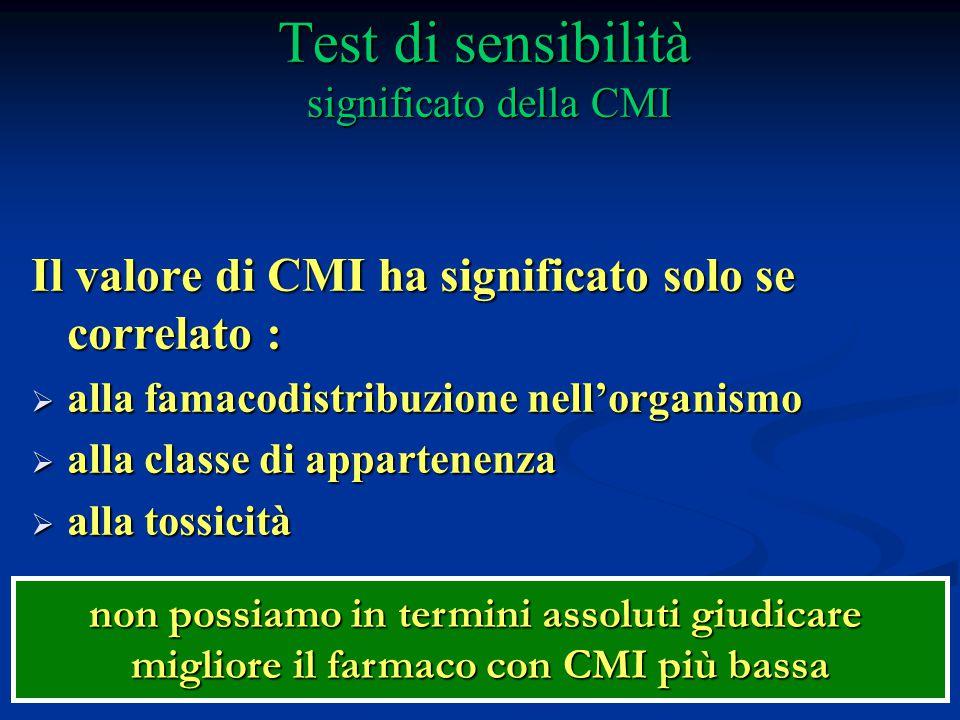 Test di sensibilità significato della CMI