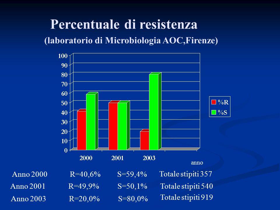 Percentuale di resistenza (laboratorio di Microbiologia AOC,Firenze)