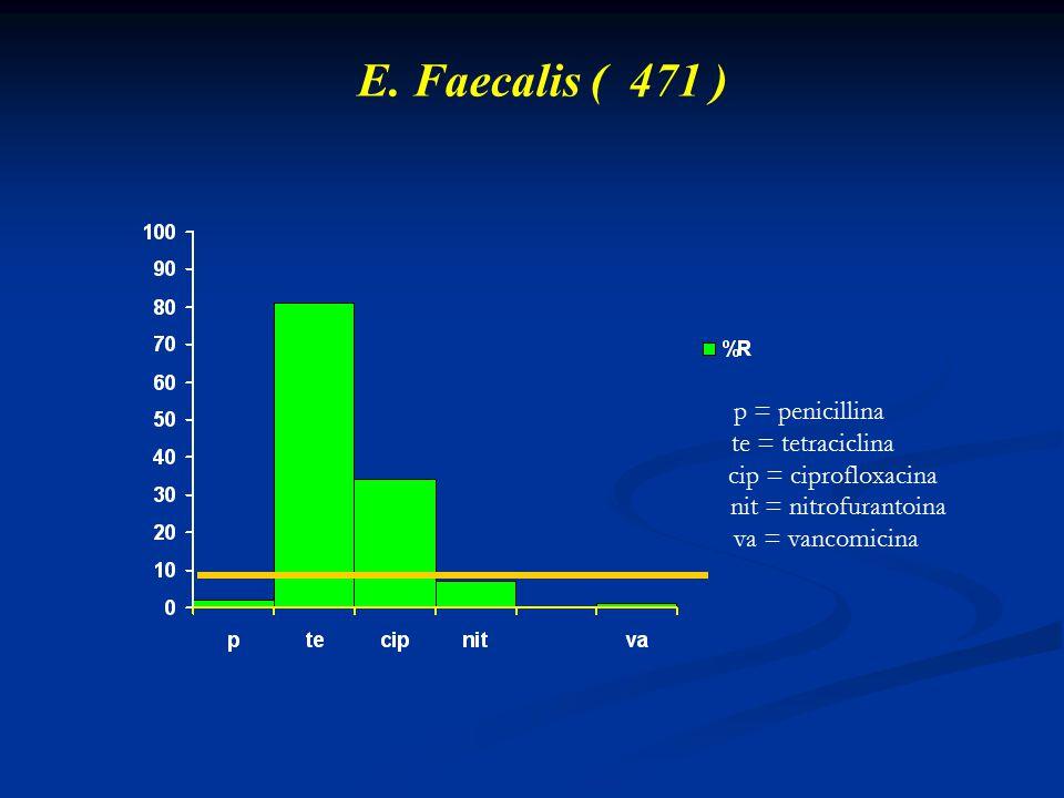 E. Faecalis ( 471 ) p = penicillina te = tetraciclina