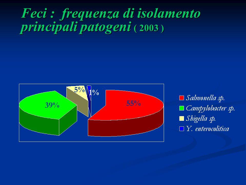 Feci : frequenza di isolamento principali patogeni ( 2003 )
