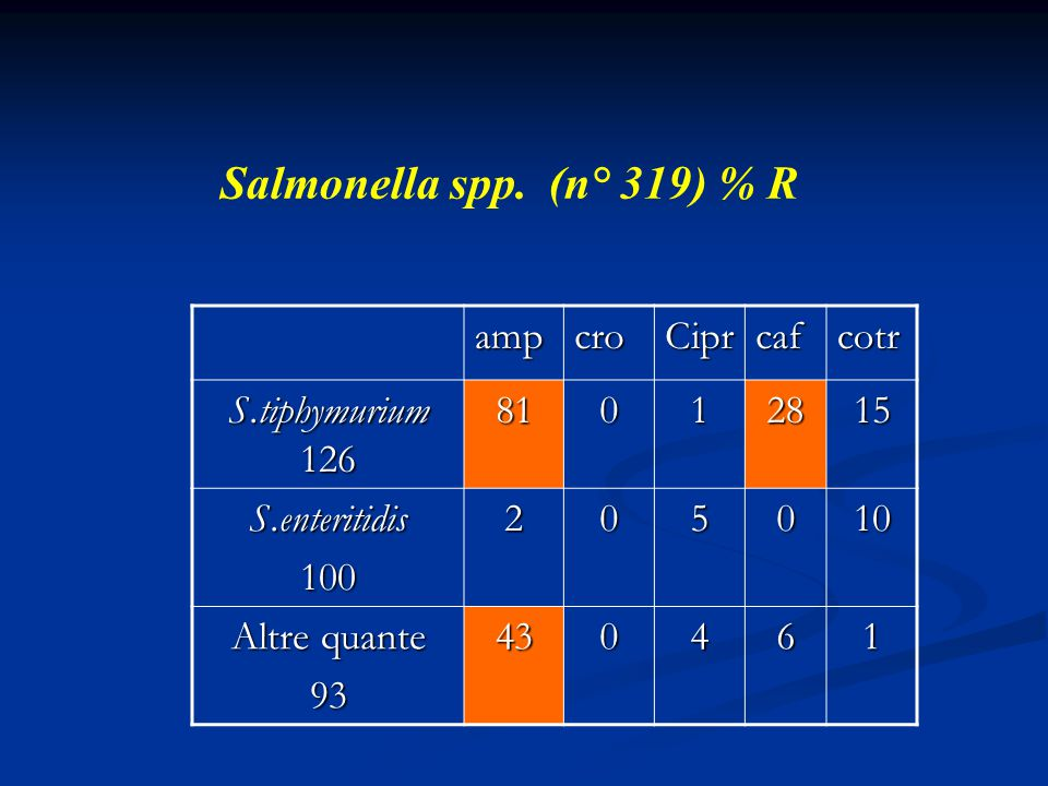 Salmonella spp. (n° 319) % R amp cro Cipr caf cotr S.tiphymurium 126