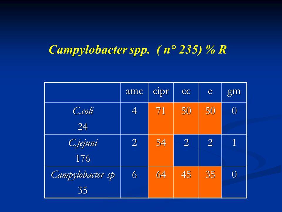 Campylobacter spp. ( n° 235) % R